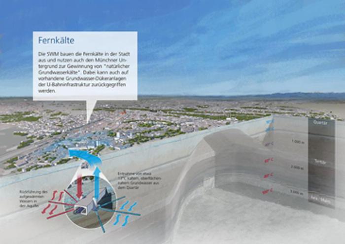 So funktioniert die Energiegewinnung aus dem Münchner Grundwasser