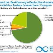 AEE akzeptanz umfrage 2018 Unterstuetzung Ausbau