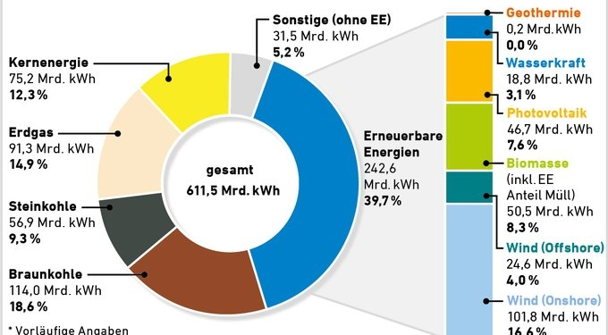 EE-Anteil Stromverbrauch