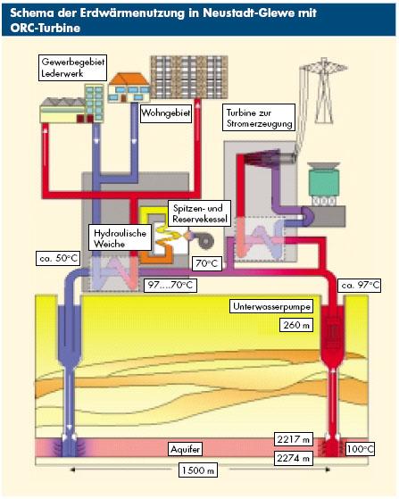 Funktionsprinzip Geothermie