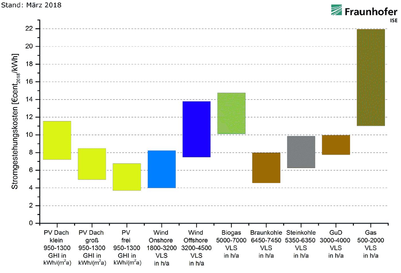 Stromgestehungskosten für erneuerbare Energien und konventionelle Kraftwerke an Standorten in Deutschland, 2018; Quelle: Fraunhofer ISE