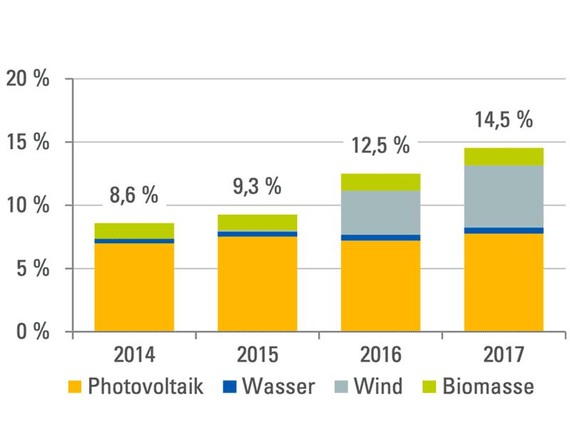 Anteil erneuerbarer Energien am Stromverbrauch