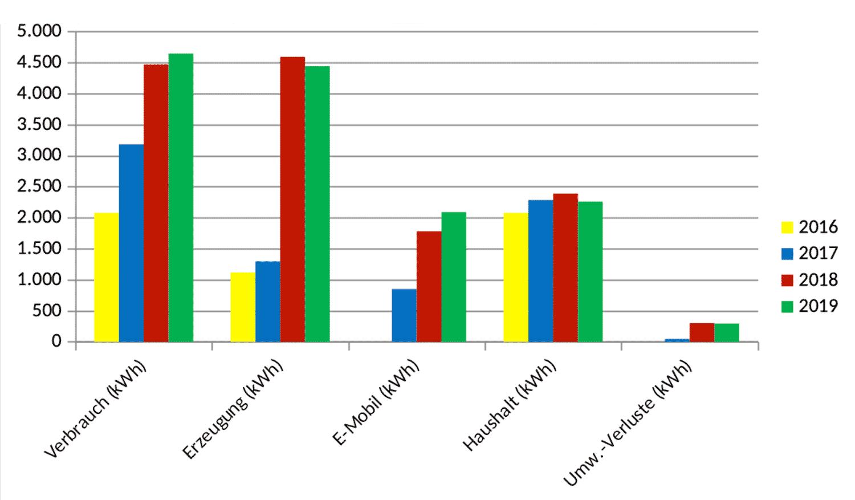 Grafik 2: Übergangsphase von 2016 zum Jahr der Umstellung 2017