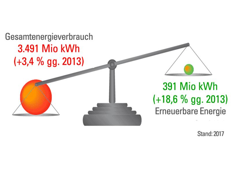 Fossile und regenative Energieträger im Vergleich –Landkreis Starnberg