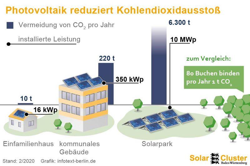 photovoltaik reduziert kohlendioxidausstoss (solarcluster baden-wuerttemberg)
