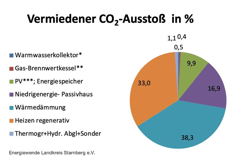 Förderprogramm Seefeld, Vermiedener CO2-Ausstoß